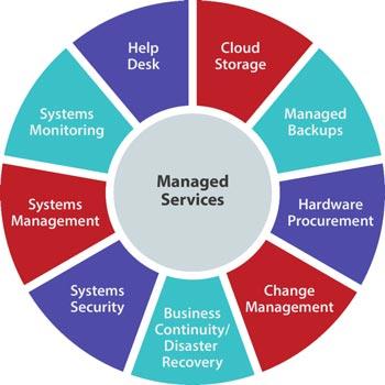 Benefits Using Managed Service Provider