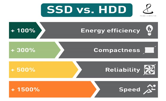 Benefits SSD Cloud Hosting Improve Website Performance