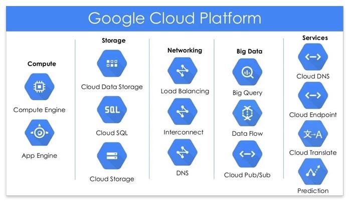 Google Cloud Platform Basics Services