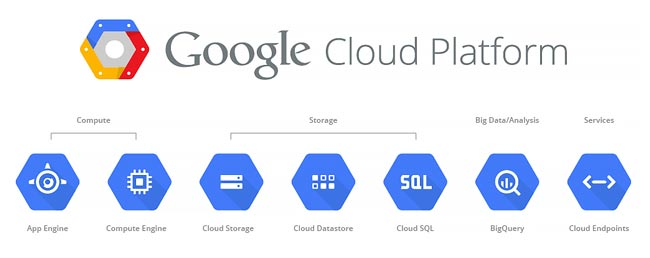 What Can You Do With Google Cloud Platform